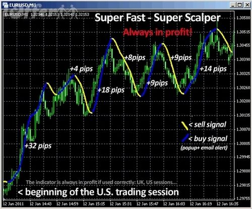 What is scalper in forex